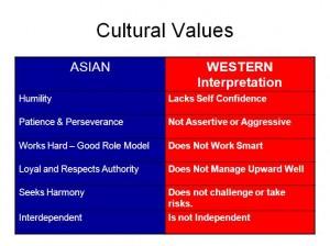 Cultural Values